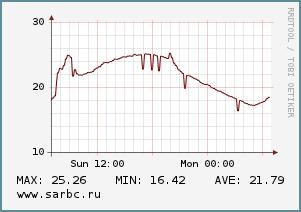 В Саратове - тепло без осадков