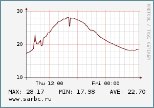 В Саратове установилась жара
