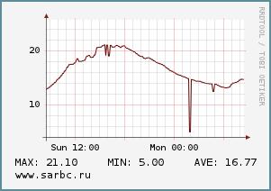 Осень в Саратове начинается с потепления