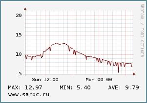 Тепло начинает уходить из Саратова